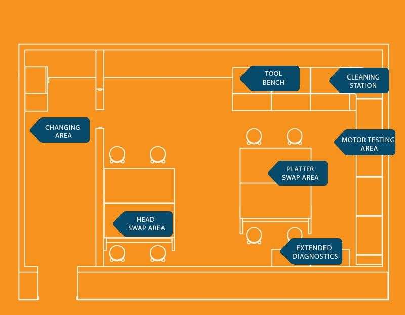 Floor plan of Fields Data Recovery's lab